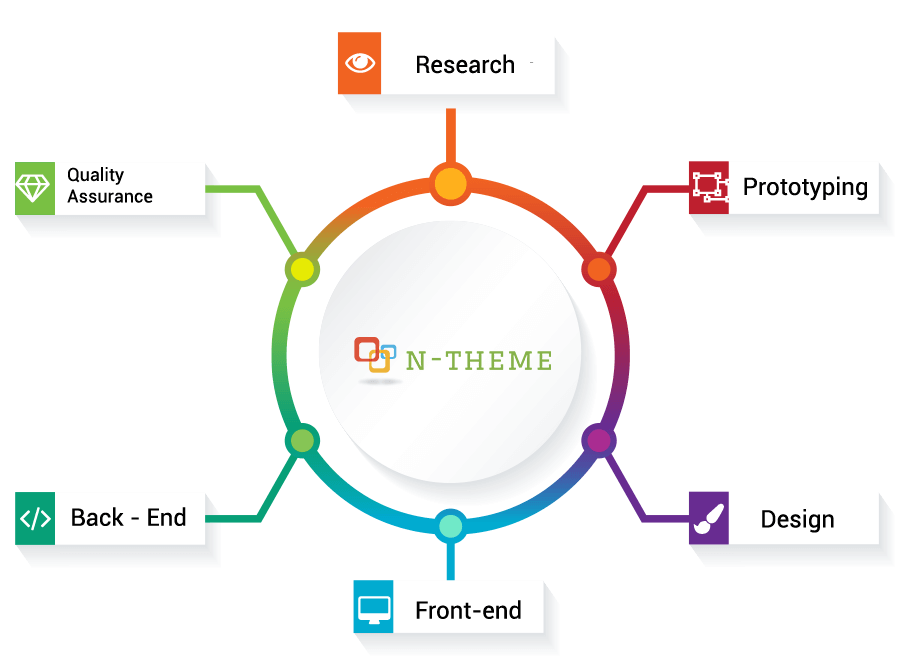 Our process for creating an average nopCommerce theme